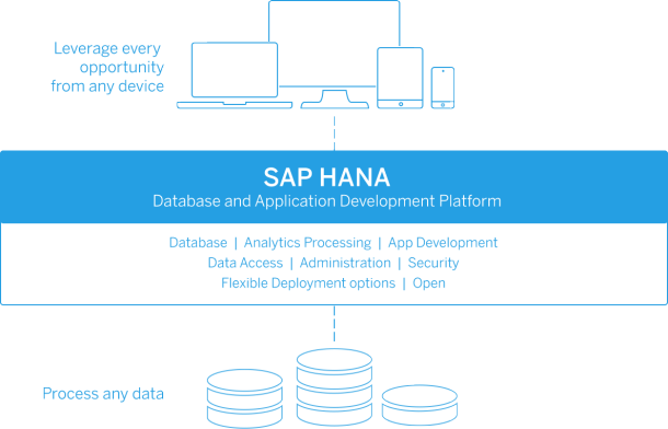 What Is Sap Hana In Memory Computing And Real Time Analytics