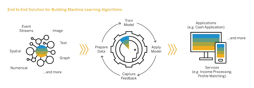 SAP HANA Machine Learning process