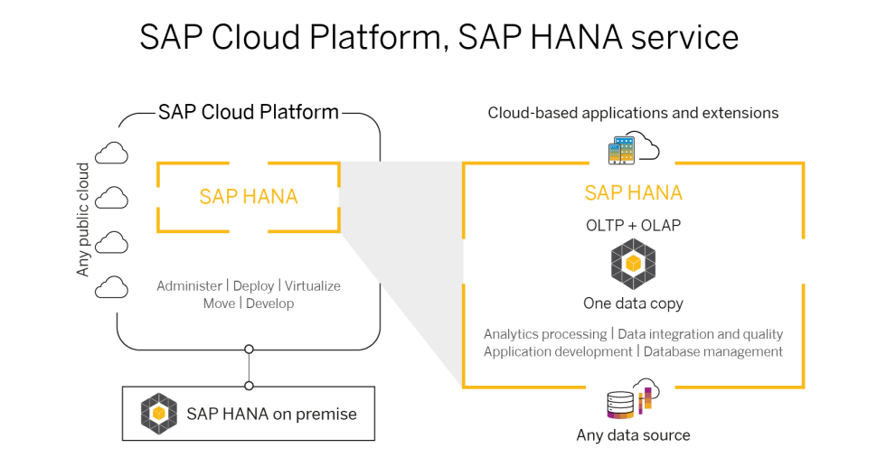 The SAP Cloud Platform, SAP HANA service is a fully managed cloud service that offers customers full cloud freedom to run and deploy their applications across multiple cloud environments. With its hybrid OLTP and OLAP processing and broad advanced analytics to process any data type, Customers can leverage the full power of SAP HANA to build intelligent applications and analytics solutions, all on one data copy in the cloud.