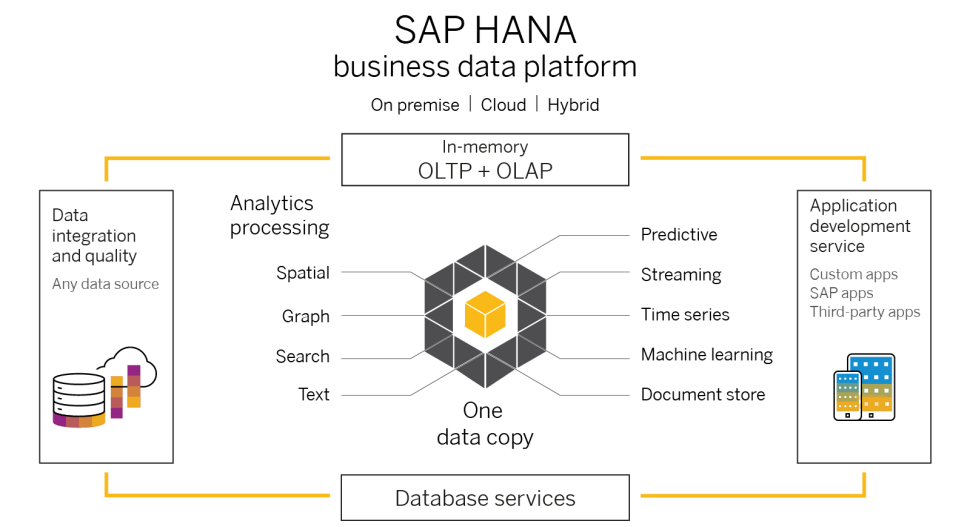 SAP HANA overview graphic