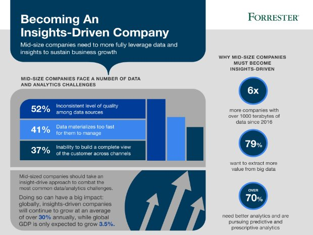 Screenshot from an infographic that shows the impact of an insights-driven approach for midsize companies