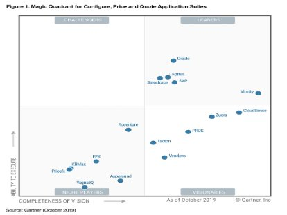 Screenshot of a Gartner report on leading CPQ solutions