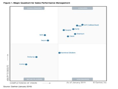 Screenshot from Gartner report evaluating solutions for sales performance management