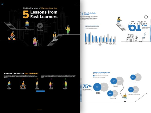 Preview of the infographic on machine learning fast learners