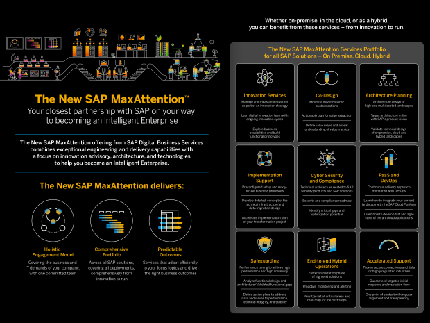 Image of an infographic about SAP MaxAttention