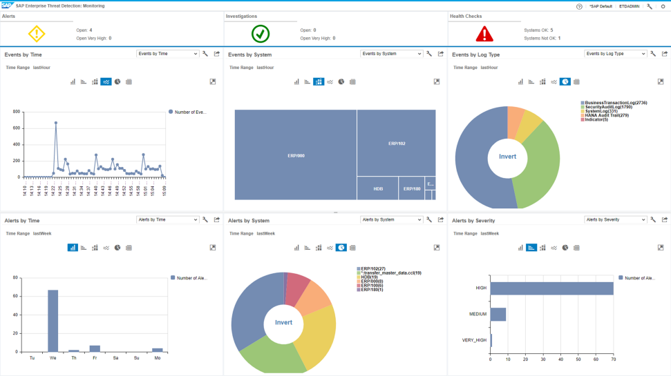 Screenshots of SAP Enterprise Threat Detection being used by a company to detect, monitor, and analyze security events throughout the SAP landscape