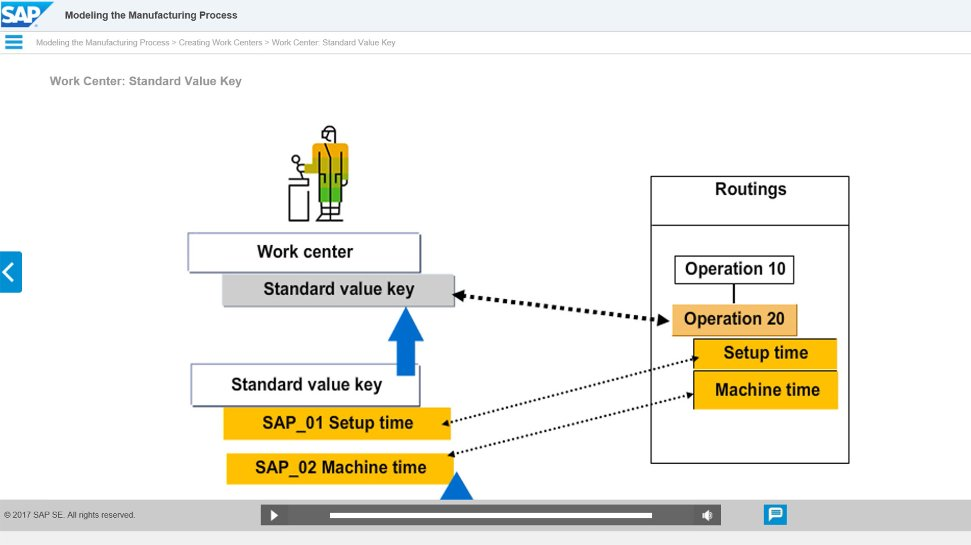 Beispiel E-Learning Kurs für SAP S/4HANA – Basic Data für Manufacturing and Product Management