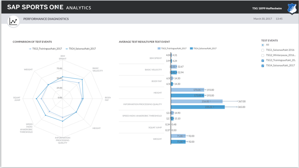 Screenshot of the training management capabilities of SAP Sports One being used to formulate training plans based on player attributes