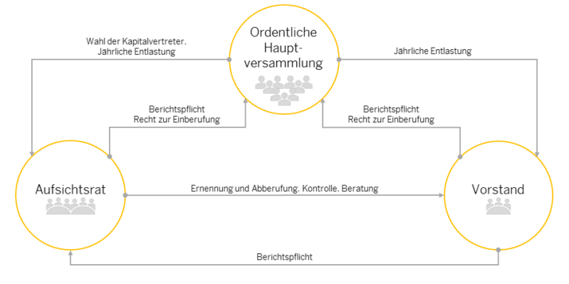 Darstellung der Corporate-Governance-Struktur der SAP SE