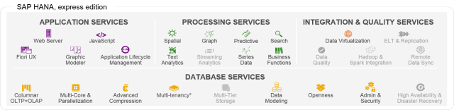 SAP HANA, express edition diagram