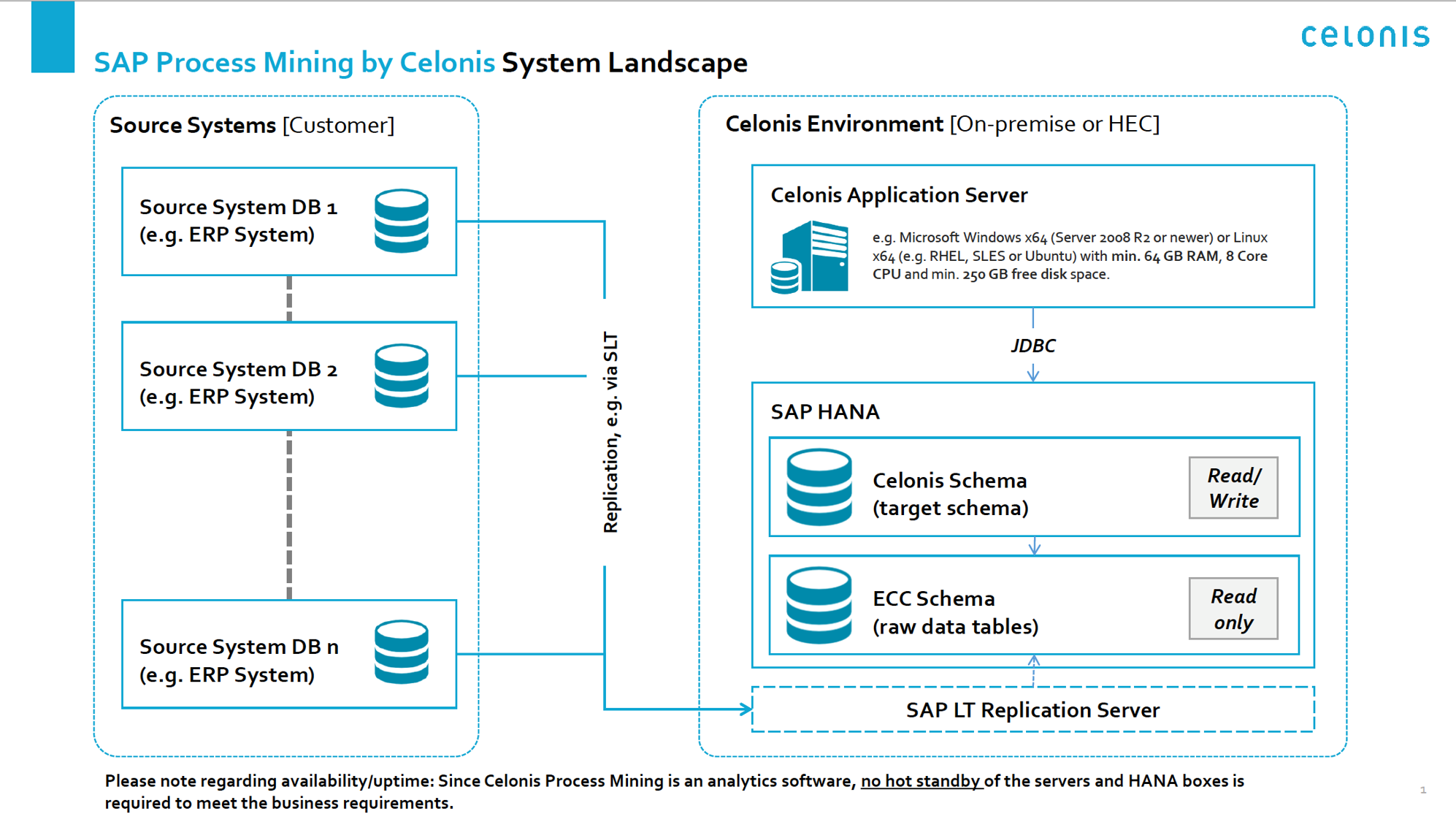 Celonis itself runs on a standard application server. Data Integration from  HANA to the application server works via JDBC. The replicated data on HANA  can ...