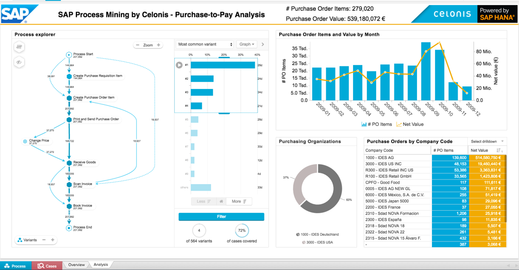 purchase-to-pay analysis